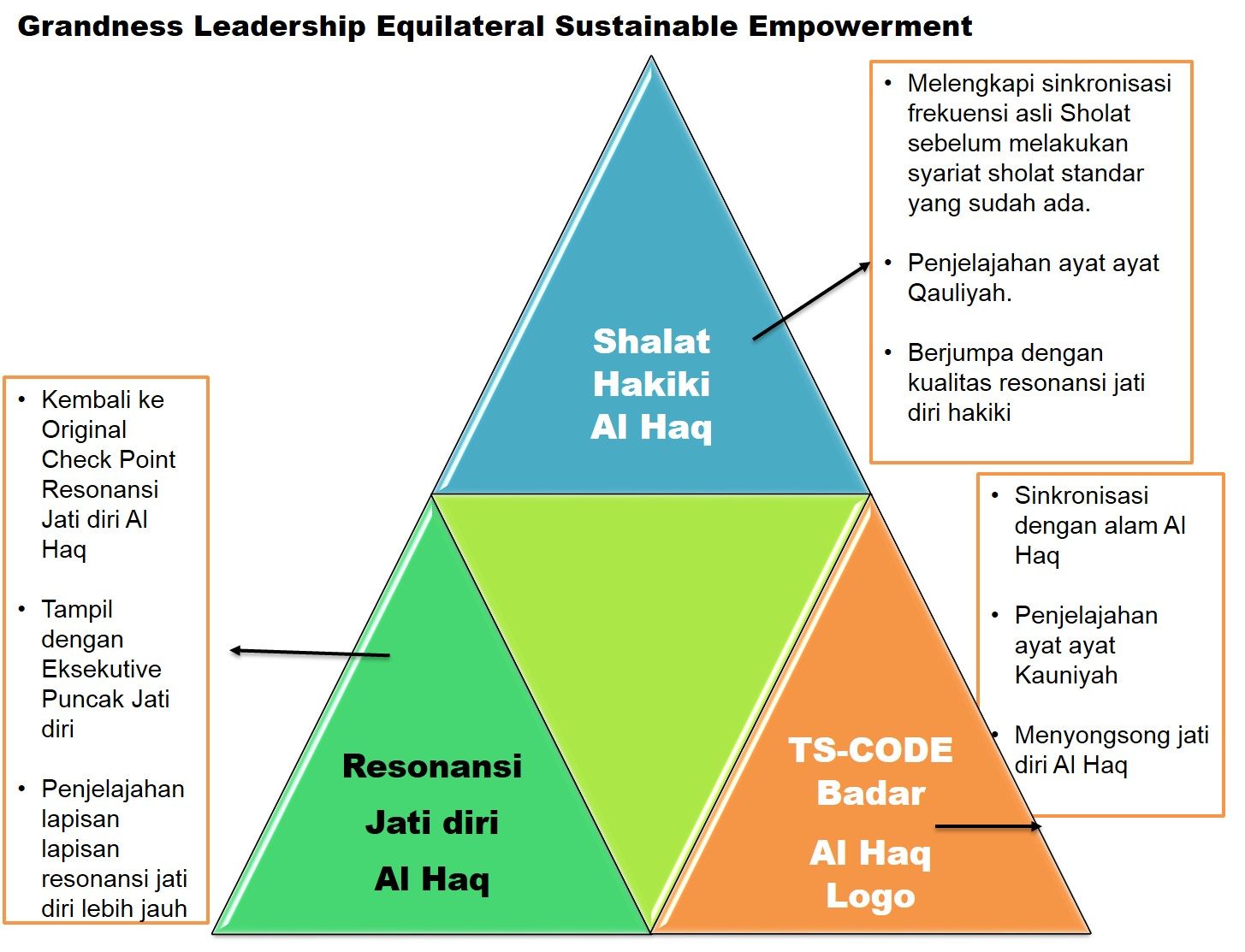 EquilateralEmpowerment